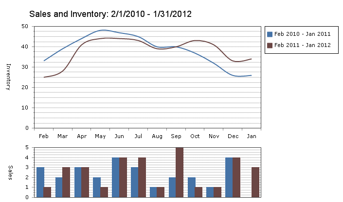 Glenmore January sales and inventory